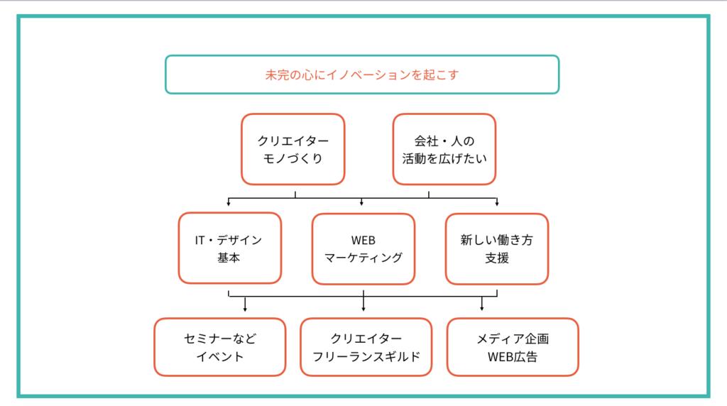 堀江の活動・思考の図解化